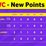 T20 World Cup Points Table 2021 – Points Table T20 World Cup 2021 || T20 Wc Point Table